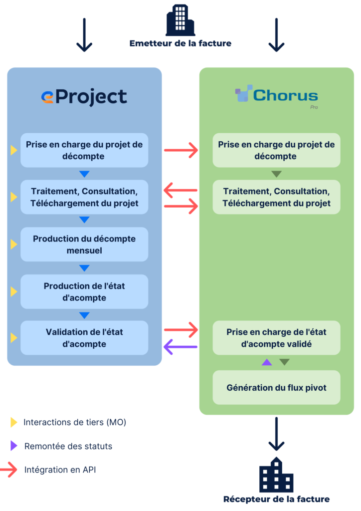 Interaction between eProject and Chorus Pro
